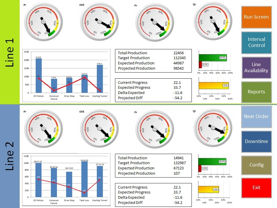 לקנות Overall Equipment Effectiveness & Automated Data Collection Systems